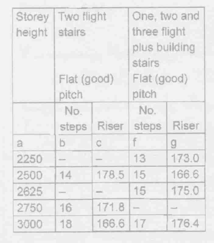 ارتفاع طبقات و ارتفاع پله