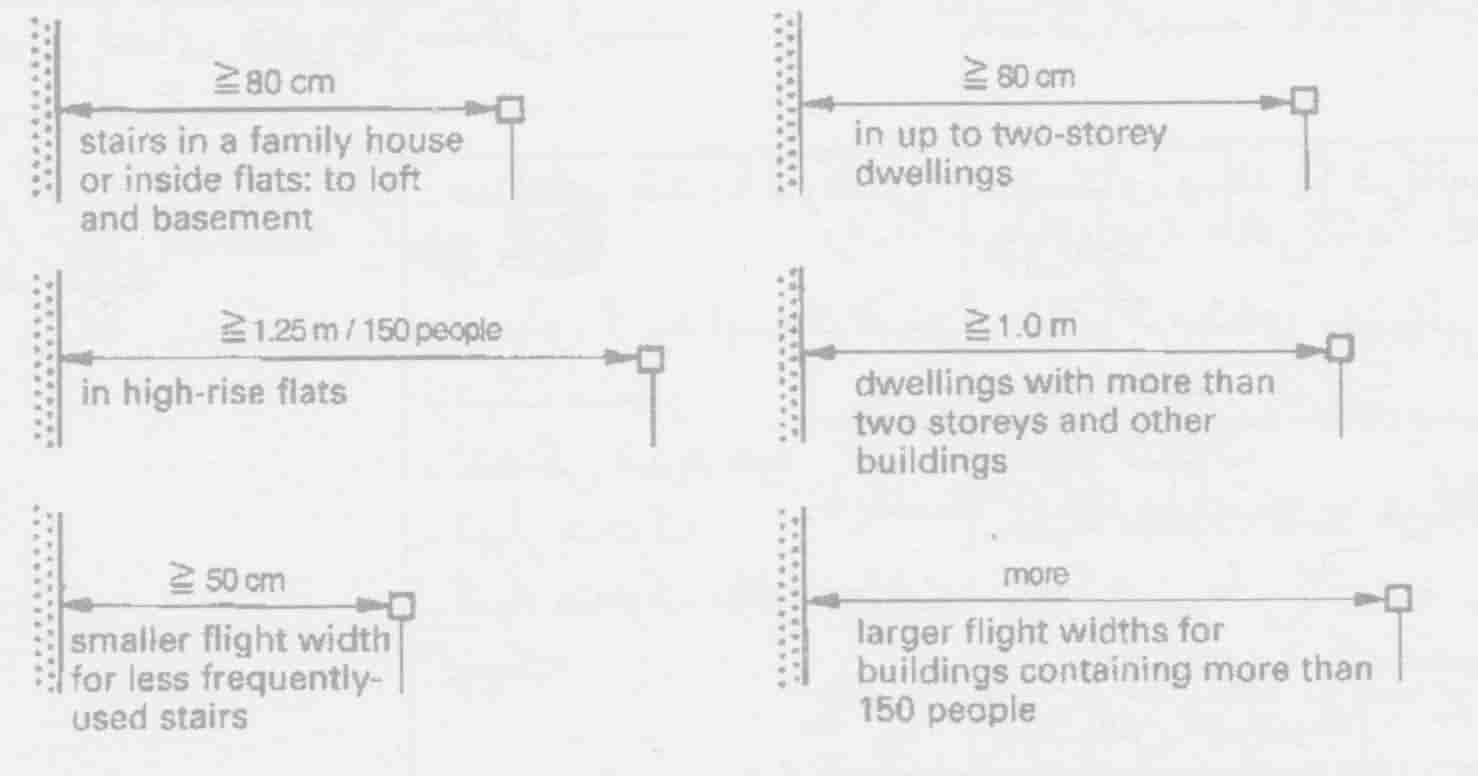 مقیاس های مربوط به عرض قابل استفاده پله