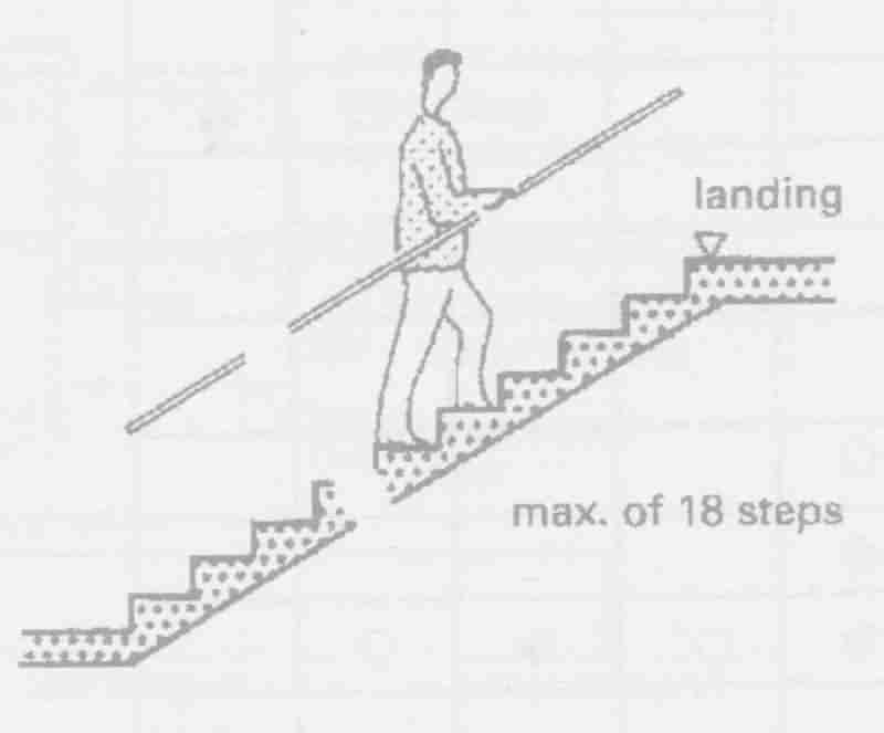 پله های معمولی 17 ارتفاع بر کف 29 کف که پاگرد آن بعد از حداکثر 18 پله در پله های ضروری می باشد اما در پله هایی که برای نمایش تشخص صاحبخانه هستند بدون پاگرد می توانیم تا حد 4 متر به بالا برویم