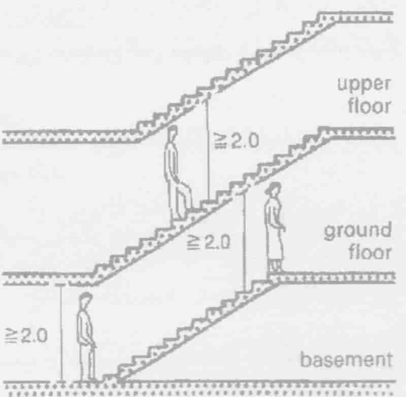 پله هایی که به خوبی روی هم قرار گرفتند فضا را حفظ می کنند .